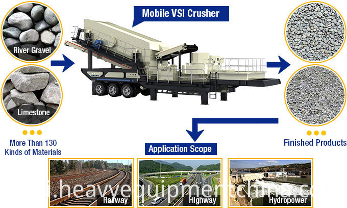 Mobile Rock Crusher Machine